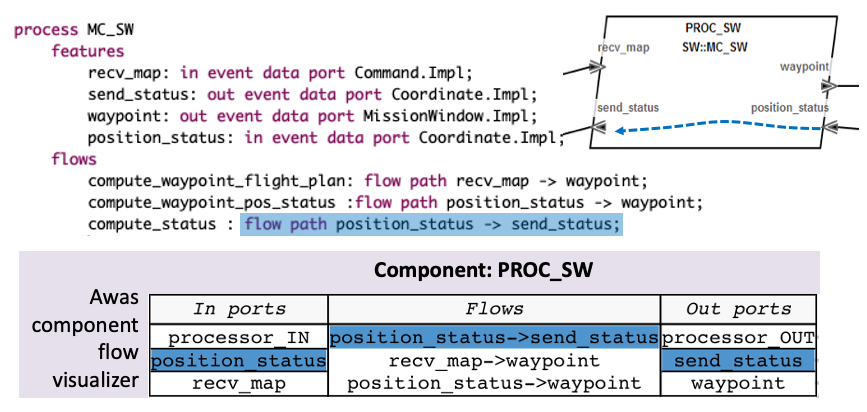 ../_images/Tour-awas-component-flows.png